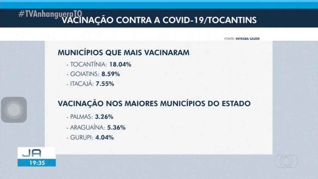 Matéria da TV Anhaguera que mostra Itacajá entre os municípios que mais vacinaram. Foi ao ar em 22/03/21
